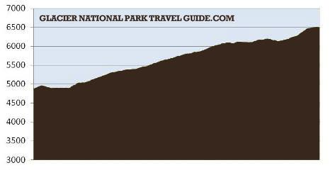 Grinnell Glacier profile
