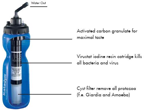 Katadyn Exstream XR Purifier Bottle